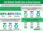 US Rural Residents Face Health and Health Care-Related Vulnerabilities