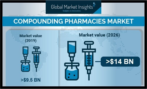 Compounding Pharmacies Market size is set to reach USD 14 billion by 2026, according to a new research report by Global Market Insights, Inc.