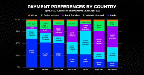 Rapyd 2020 Asia Pacific eCommerce and Payment Study: Payment Preference by Country