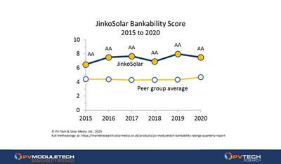 JinkoSolar Bankability Score