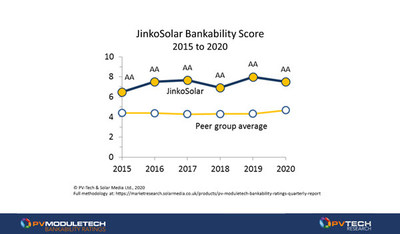 JinkoSolar confirmed as most bankable PV module supplier for five-year period 2015-2020