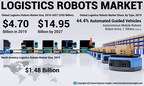 Logistics Robots Market to Reach USD 14.95 Billion by 2027; Rising Demand for Complex Supply-chain Operations Will Add Impetus to Market, Says Fortune Business Insights™