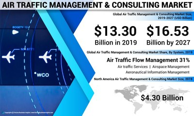 Air Traffic Management & Consulting Market Analysis, Insights and Forecast, 2016-2027