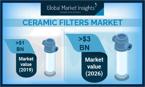 Global Market Insights Inc.