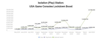 Chart: Lockdown Google Search Increase for Game Consoles in US
