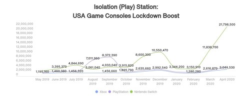 Chart: Lockdown Google Search Increase for Game Consoles in US (PRNewsfoto/Uswitch)