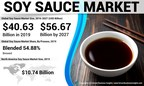 Soy Sauce Market Size to Reach USD 56.67 Billion by 2027; Increasing Demand for the Product Driven by Widespread Applications Will aid Growth, Says Fortune Business Insights™