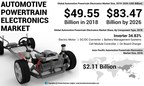 Automotive Powertrain Electronics Market Size to Reach USD 83.47 Billion by 2026; Increasing Usage of DC Charger to Aid Growth, Says Fortune Business Insights™