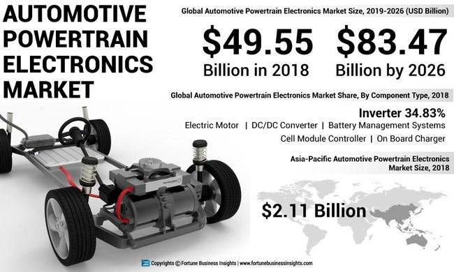 Automotive Powertrain Electronics Market Analysis, Insights and Forecast, 2015-2026