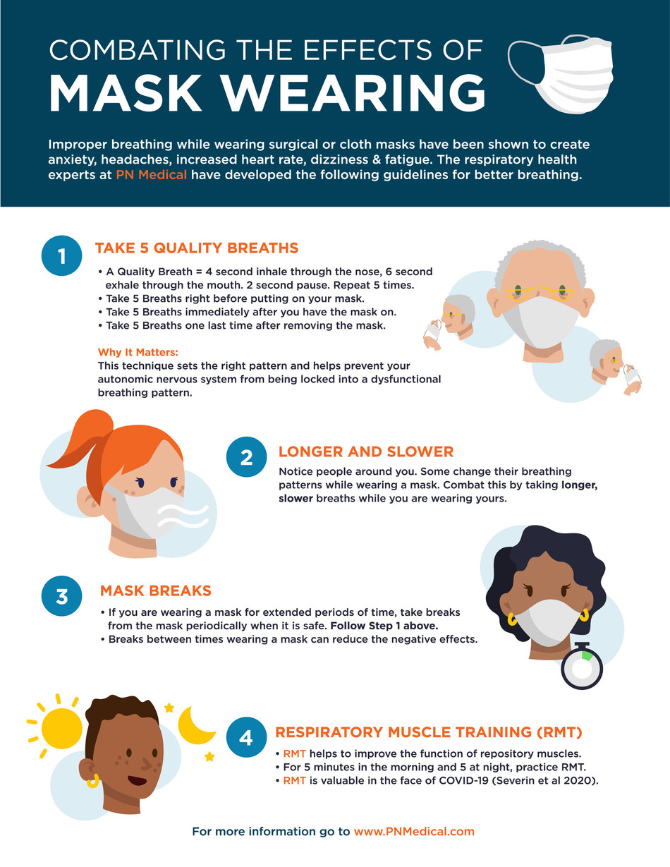 Four tips for combating the effects of wearing a face mask (PRNewsfoto/PN Medical)