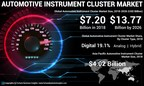 Instrument Cluster Market Size Worth USD 13.77 Billion by 2026; Rising Demand for Aesthetically Pleasing Dashboards in Vehicles to Boost the Market, Says Fortune Business Insights™