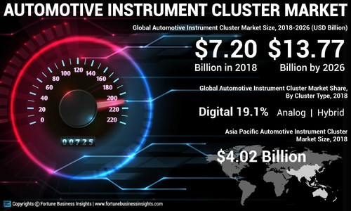 Instrument Cluster Market Analysis, Insights and Forecast, 2015-2026