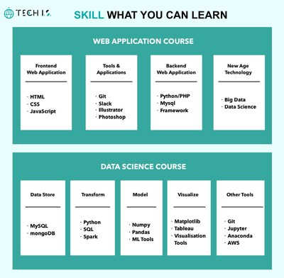 TECH I.S. - SKILL WHAT YOU CAN LEARN