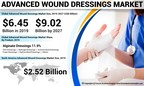 Advanced Wound Dressings Market to Rise at 4.3% CAGR Till 2027; Growing Demand for Efficient Wound Dressings to Fuel the Market: Fortune Business Insights™