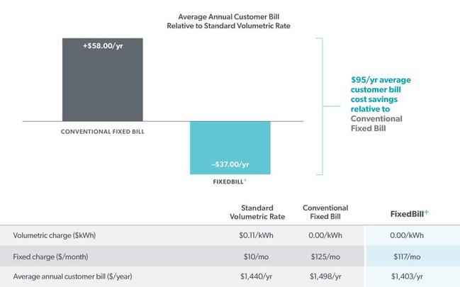 Average Annual Customer Bill