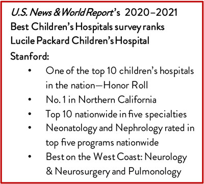 Lucile Packard Children's Hospital Stanford has been named among the top 10 children's hospitals in the nation, according to the U.S. News & World Report 2020–2021 Best Children's Hospitals survey
