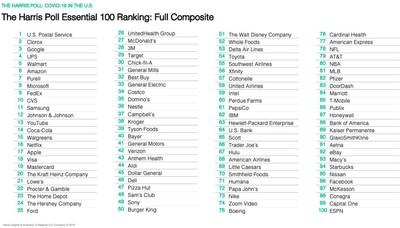 The Harris Poll Essential 100 Ranking