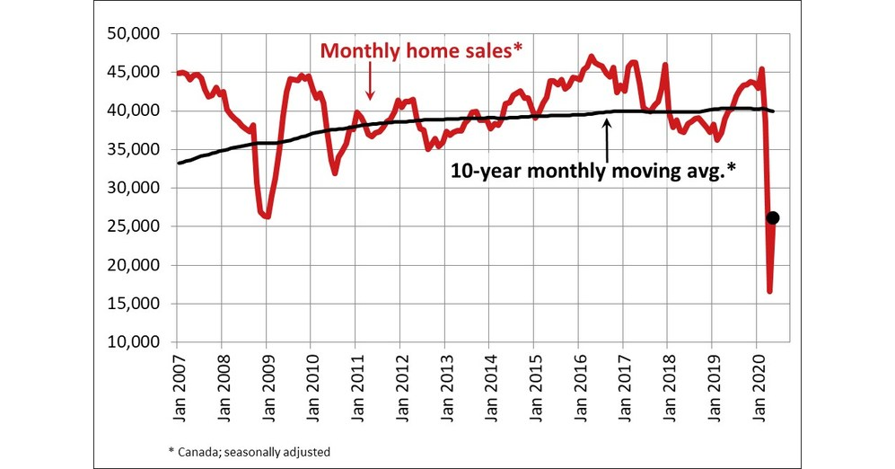 Canadian home sales and new listings on the rise in May