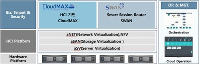 SECUI selects Snet SWAN powered by 128 Technology for enhanced