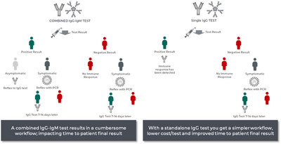 Benefits of a stand-alone IgG assay vs. a combined IgM/IgG assay