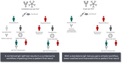 Beneficios de un ensayo autónomo de IgG frente a un ensayo combinado de IgM/IgG