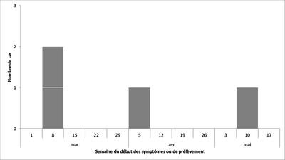 Figure 1 : Nombre de personnes infectées par E. coli O157:H7 (Groupe CNW/Agence de la santé publique du Canada)