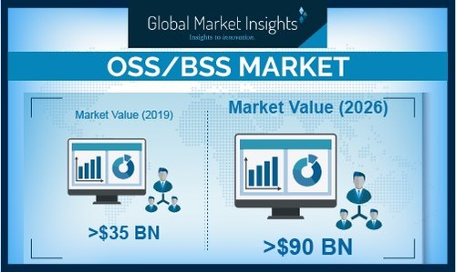 Major players in the OSS/BSS market are Amdocs Ltd., Cisco Systems, Inc., Huawei Technologies Co., Ltd., and IBM Corporation.