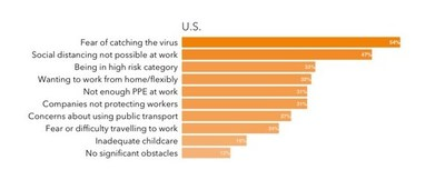 Graph: American office workers identified several key barriers to returning to work