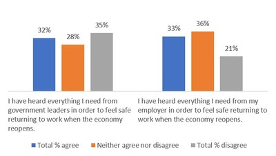 Graph: Americans split on having heard enough in order to feel safe returning to work
