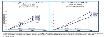 ITT Population; Based on the least squares means from MRM Model drawing on all available data at the respective 12 month and 18 month analysis time points, including data from groups with different randomization ratios in Part 1 and Part 2, and should not be interpreted as directly observed data; Hochberg procedure used for significance testing for 12 month data. *Previously reported (PRNewsfoto/IVERIC bio, Inc.)