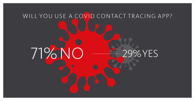 Based on a survey commissioned by Avira, a provider of digital security products, 71% of Americans do not plan on downloading a COVID contact tracing app. (PRNewsfoto/Avira)
