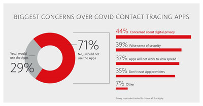 Based on a survey commissioned by Avira, a provider of digital security products, 71% of Americans do not plan on downloading a COVID contact tracing app with digital privacy concerns being the main deterrent. (PRNewsfoto/Avira)
