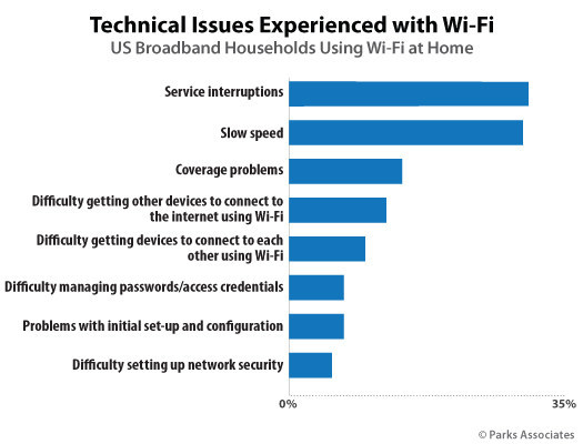 Parks Associates: Technical Issues Experienced with Wi-Fi