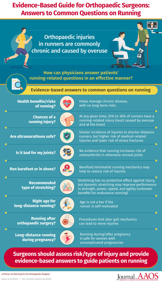 Orthopaedic surgeons can help answer common questions on running.