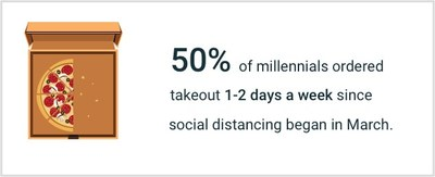 0% of millennials ordered takeout 1-2 days a week since social distancing began in March