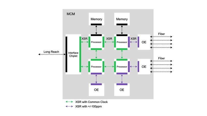 Multi-Chip System Using Rambus 112G XSR Interfaces