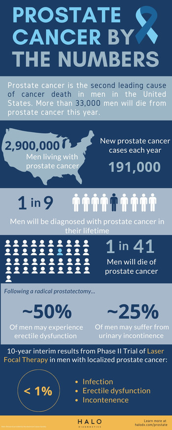 Prostate cancer is the second leading cause of cancer death in men in the United States. It is estimated that over 191,000 men will be diagnosed with prostate cancer this year and more than 33,000 are expected to die.