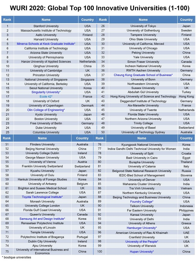 A New Wuri Ranking Of Innovative Universities Released By Four International Organizations Hlu Unitar Fus And Ipsnc