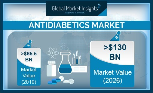 Antidiabetics Market size is predicted to surpass USD 130 billion in 2026, according to a new research report by Global Market Insights, Inc.