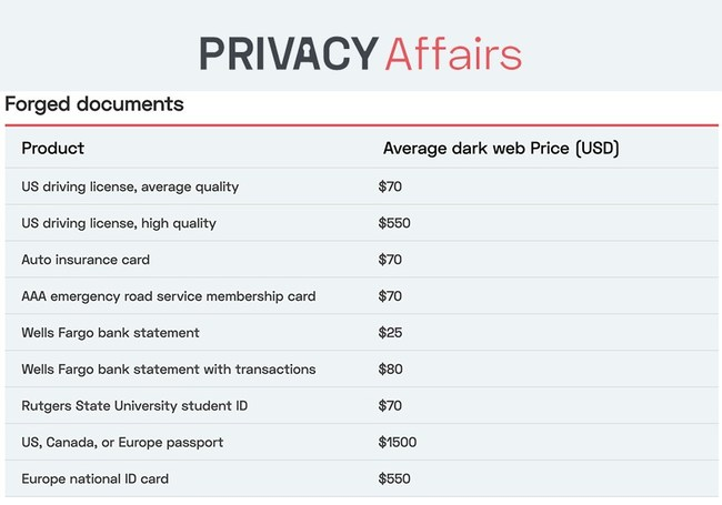 Privacy Affairs