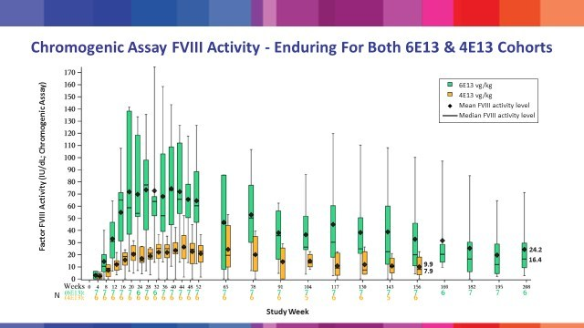 Table 2: Factor VIII activity levels following treatment with valoctocogene roxaparvovec in BioMarin's Phase 1/2 study, as presented at the WFH Virtual Summit 2020.