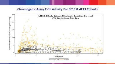 Table 3: LOESS (LOcally Estimated Scatterplot Smoother) Curves of FVIII activity level following treatment with valoctocogene roxaparvovec in BioMarin's Phase 1/2 study, as presented at the WFH Virtual Summit 2020.
