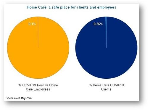 Figure 1: COVID-19 Case Management Bayshore HealthCare (CNW Group/Bayshore HealthCare)