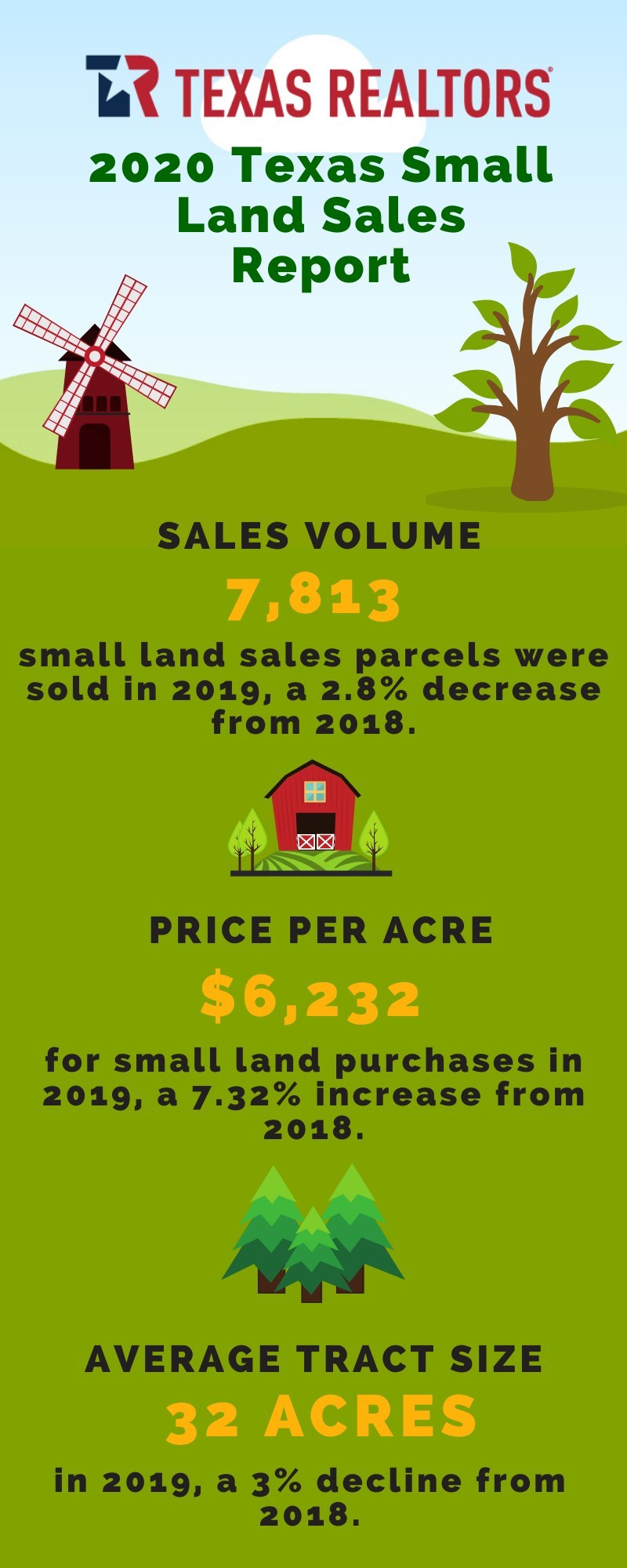 Texas Small Land Sales Volume Declines In 2019 While Price Per Acre Increases