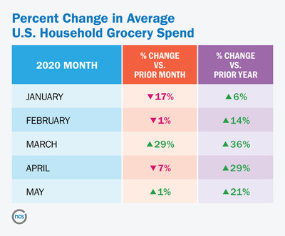 Percent Change in Average U.S. Household Grocery Spend