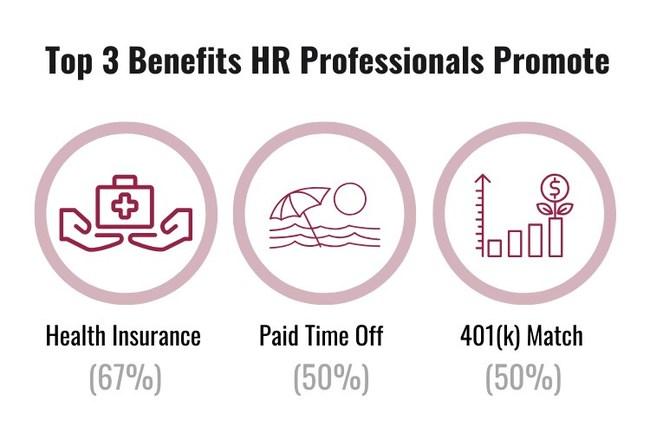 Top 3 benefits HR professionals promote