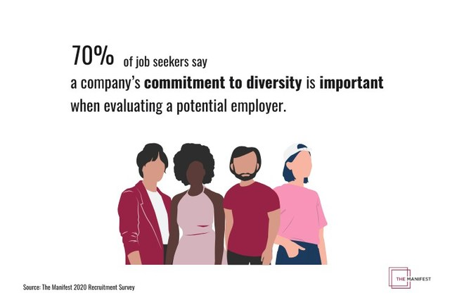 70% of job seekers say a company's commitment to diversity and inclusion is important when evaluating a potential employer