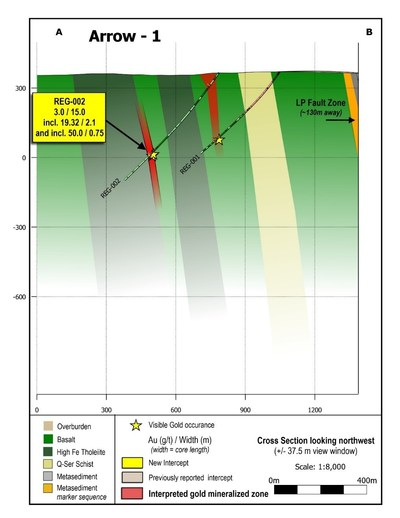 Figure 2: Cross section of the new Arrow zone discovery, showing geology. (CNW Group/Great Bear Resources Ltd.)