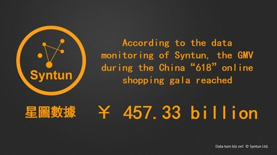 "The China ""618"" Online Shopping Gala under the Epidemic"