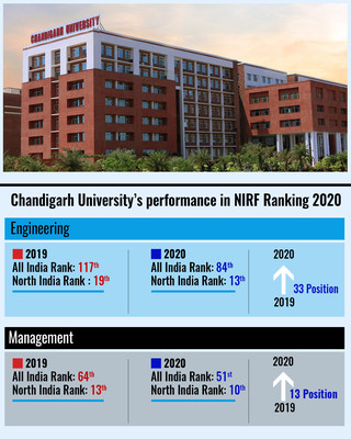 CU Ranks Amongst the Top 100 Institutions of India